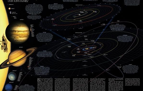 Картинка наука, планеты, карта, звёзды, солнечная система, метеориты, спутники, астрономия, траэктории, каметы, орбиты