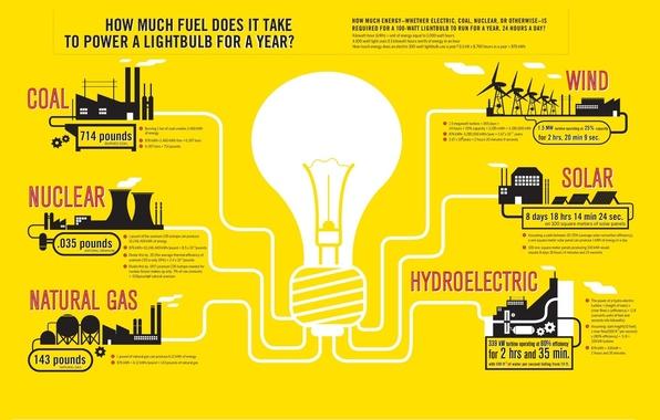 Картинка nuclear, wind, gas, hydroelectric, solar, coal