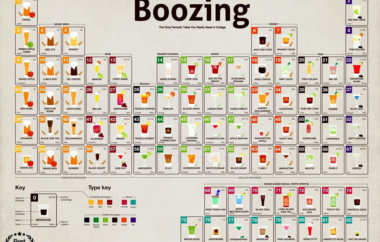 Фото обои Пиво, Алкоголь, Cool, Коктейли, Напитки, Alcohol, Периодическая Таблица