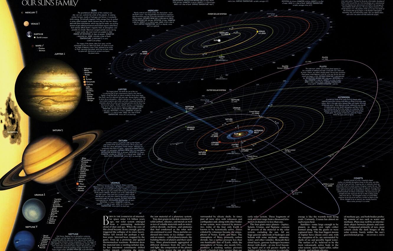 Фото обои наука, планеты, карта, звёзды, солнечная система, метеориты, спутники, астрономия, траэктории, каметы, орбиты